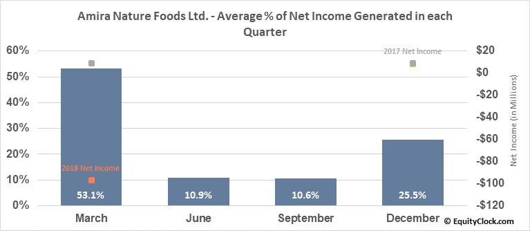 Amira Nature Foods Ltd. (NYSE:ANFI) Net Income Seasonality