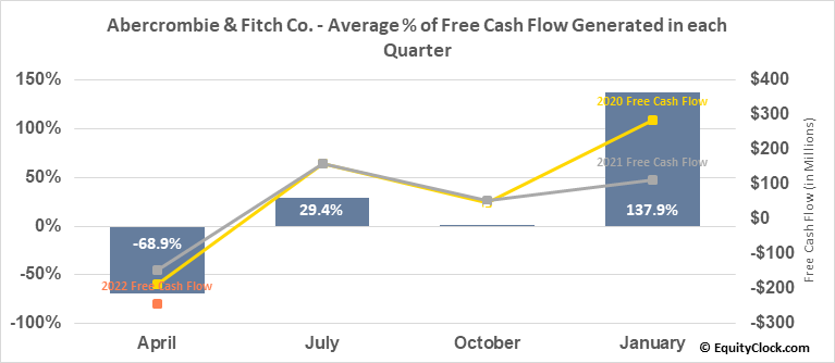 Abercrombie & Fitch Co. (NYSE:ANF) Free Cash Flow Seasonality