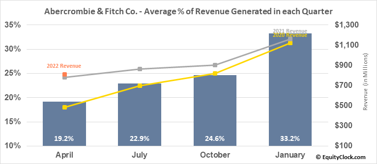 Abercrombie & Fitch Co. (NYSE:ANF) Revenue Seasonality