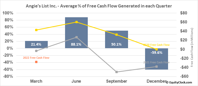 Angie's List Inc. (NASD:ANGI) Free Cash Flow Seasonality