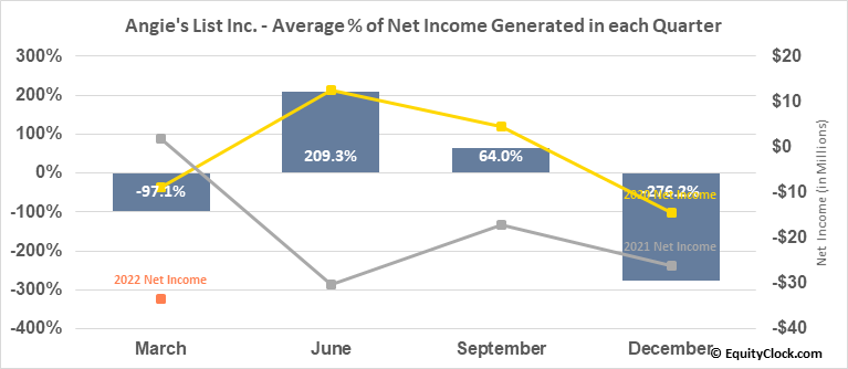 Angie's List Inc. (NASD:ANGI) Net Income Seasonality
