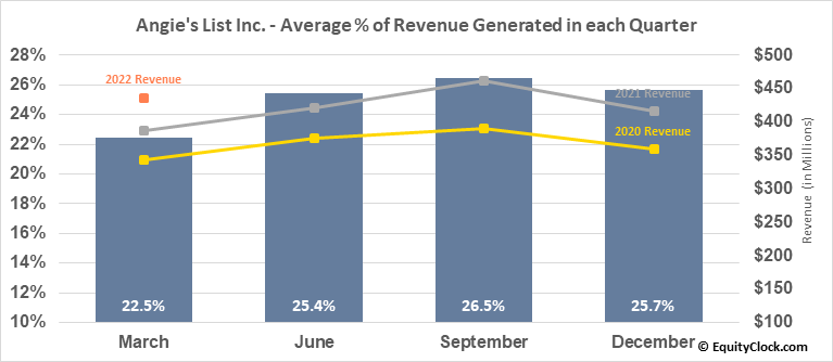 Angie's List Inc. (NASD:ANGI) Revenue Seasonality