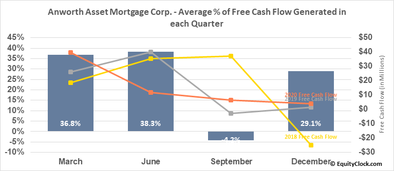 Anworth Asset Mortgage Corp. (NYSE:ANH) Free Cash Flow Seasonality