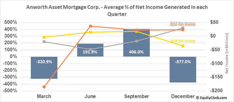 Anworth Asset Mortgage Corp. (NYSE:ANH) Net Income Seasonality