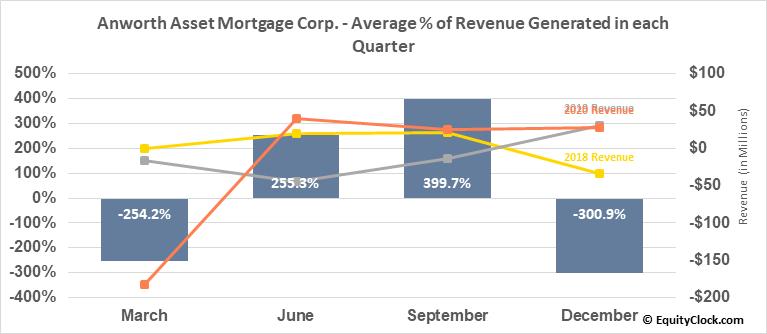 Anworth Asset Mortgage Corp. (NYSE:ANH) Revenue Seasonality