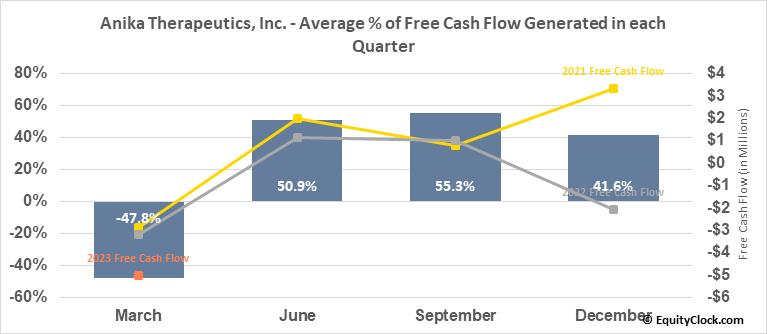 Anika Therapeutics, Inc. (NASD:ANIK) Free Cash Flow Seasonality