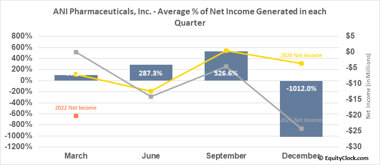 ANI Pharmaceuticals, Inc. (NASD:ANIP) Net Income Seasonality