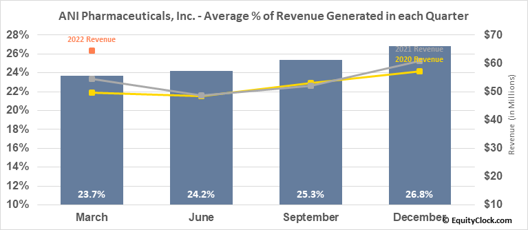 ANI Pharmaceuticals, Inc. (NASD:ANIP) Revenue Seasonality
