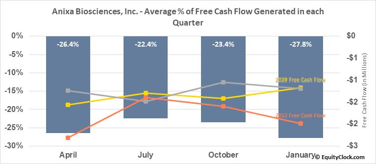 Anixa Biosciences, Inc. (NASD:ANIX) Free Cash Flow Seasonality