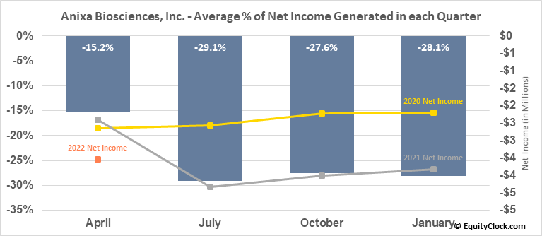 Anixa Biosciences, Inc. (NASD:ANIX) Net Income Seasonality