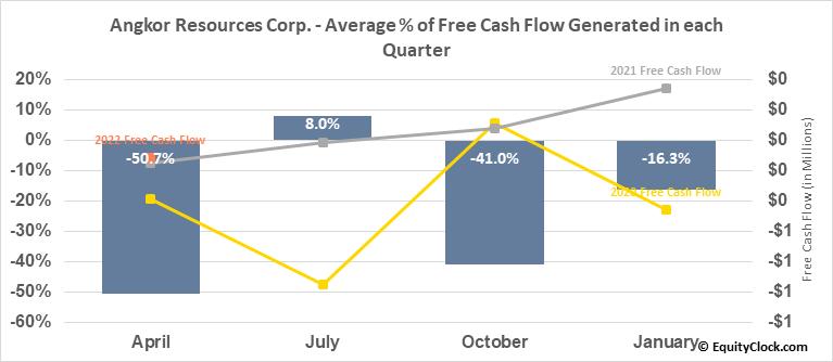 Angkor Gold Corp. (TSXV:ANK.V) Free Cash Flow Seasonality