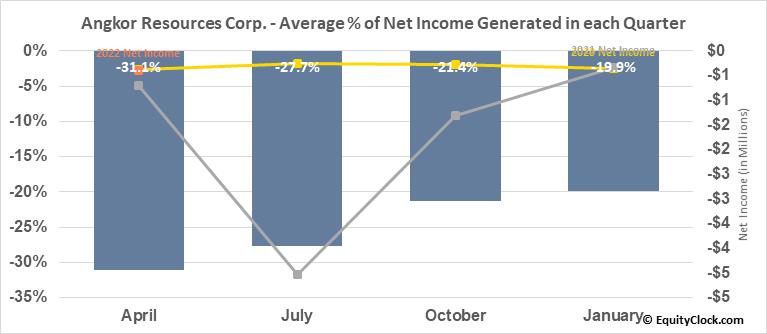 Angkor Gold Corp. (TSXV:ANK.V) Net Income Seasonality