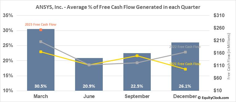 ANSYS, Inc. (NASD:ANSS) Free Cash Flow Seasonality