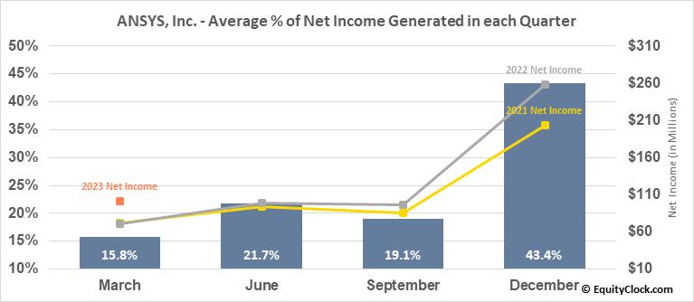 ANSYS, Inc. (NASD:ANSS) Net Income Seasonality