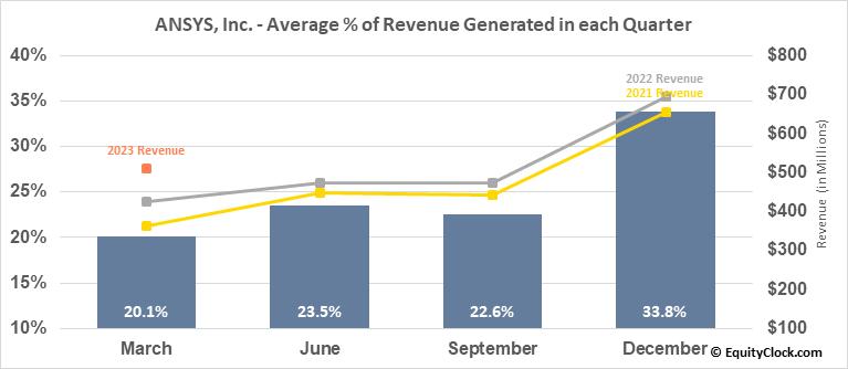 ANSYS, Inc. (NASD:ANSS) Revenue Seasonality