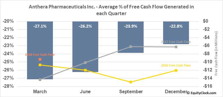 Anthera Pharmaceuticals Inc. (OTCMKT:ANTH) Free Cash Flow Seasonality