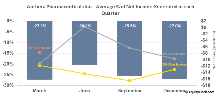 Anthera Pharmaceuticals Inc. (OTCMKT:ANTH) Net Income Seasonality