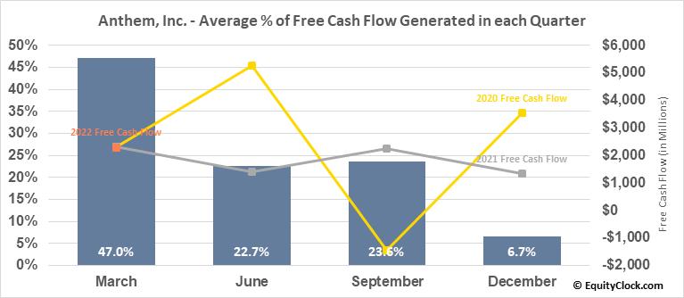 Anthem, Inc. (NYSE:ANTM) Free Cash Flow Seasonality