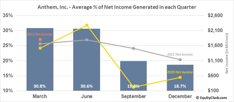Anthem, Inc. (NYSE:ANTM) Net Income Seasonality