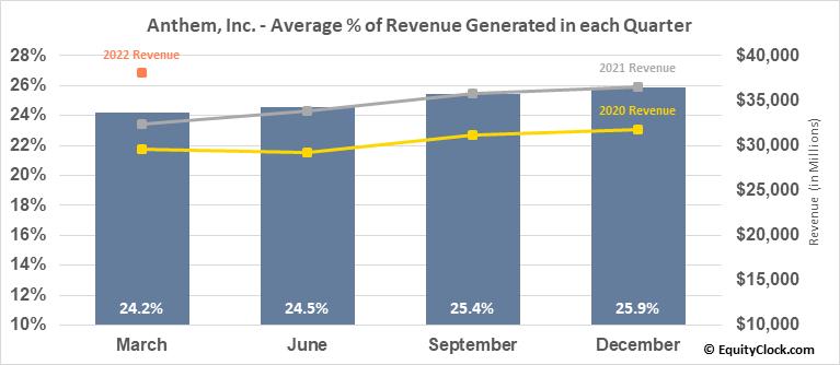 Anthem, Inc. (NYSE:ANTM) Revenue Seasonality