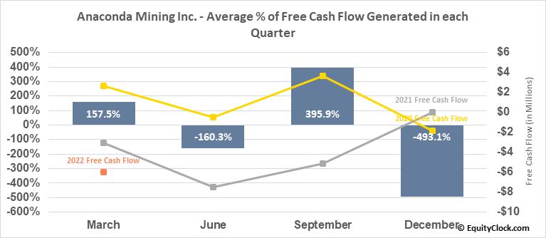 Anaconda Mining Inc. (TSE:ANX.TO) Free Cash Flow Seasonality