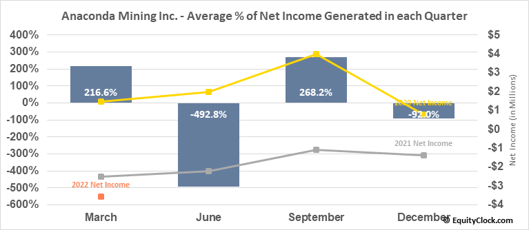 Anaconda Mining Inc. (TSE:ANX.TO) Net Income Seasonality