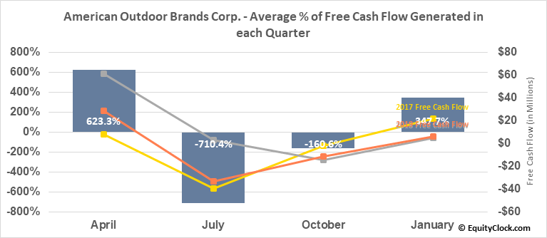 American Outdoor Brands Corp. (NASD:AOBC) Free Cash Flow Seasonality