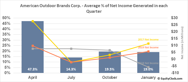 American Outdoor Brands Corp. (NASD:AOBC) Net Income Seasonality