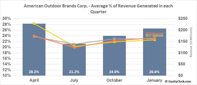 American Outdoor Brands Corp. (NASD:AOBC) Revenue Seasonality