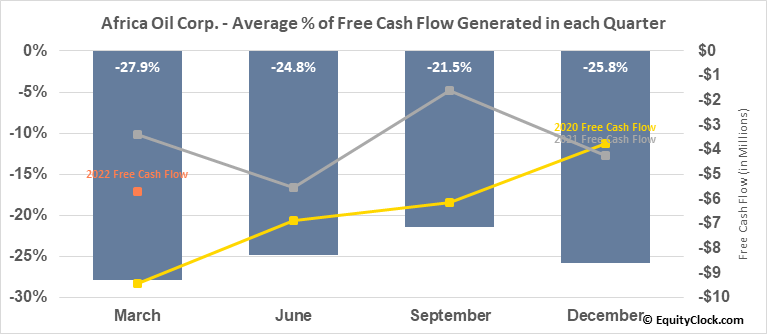 Africa Oil Corp. (OTCMKT:AOIFF) Free Cash Flow Seasonality