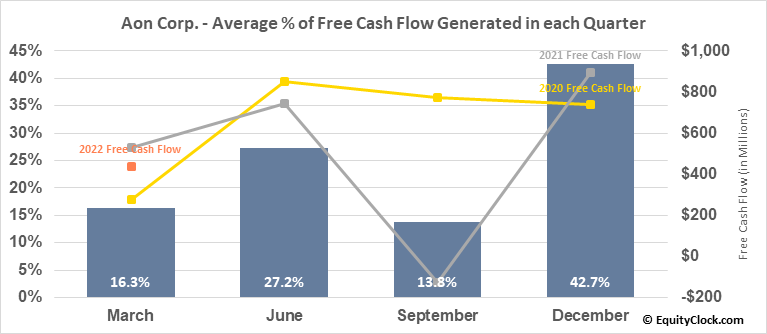 Aon Corp. (NYSE:AON) Free Cash Flow Seasonality