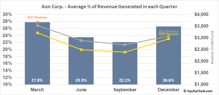 Aon Corp. (NYSE:AON) Revenue Seasonality