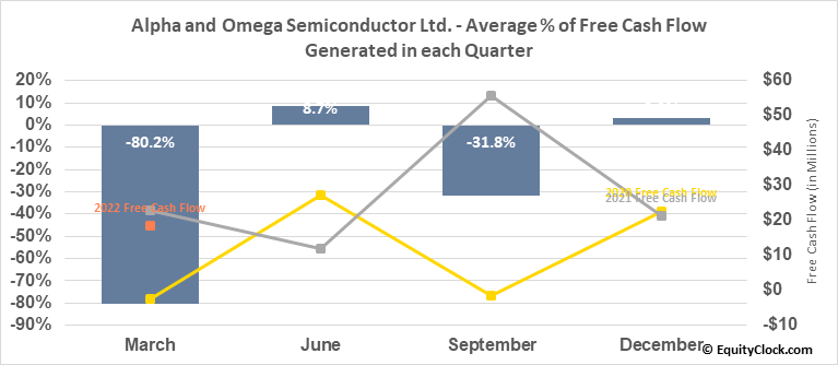 Alpha and Omega Semiconductor Ltd. (NASD:AOSL) Free Cash Flow Seasonality