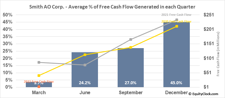 Smith AO Corp. (NYSE:AOS) Free Cash Flow Seasonality