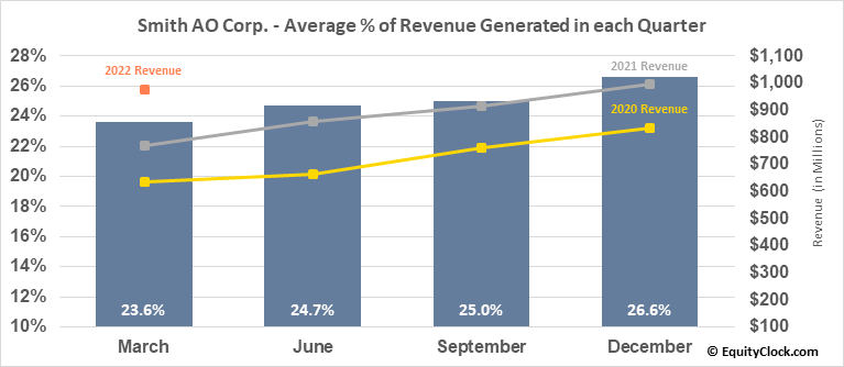 Smith AO Corp. (NYSE:AOS) Revenue Seasonality