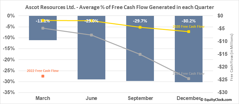 Ascot Resources Ltd. (OTCMKT:AOTVF) Free Cash Flow Seasonality
