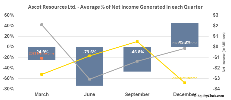 Ascot Resources Ltd. (OTCMKT:AOTVF) Net Income Seasonality