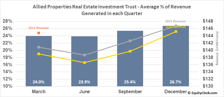 Allied Properties Real Estate Investment Trust (TSE:AP/UN.TO) Revenue Seasonality