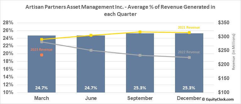 Artisan Partners Asset Management Inc. (NYSE:APAM) Revenue Seasonality