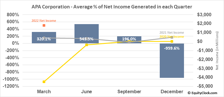 Apache Corp. (NYSE:APA) Net Income Seasonality