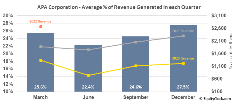 Apache Corp. (NYSE:APA) Revenue Seasonality