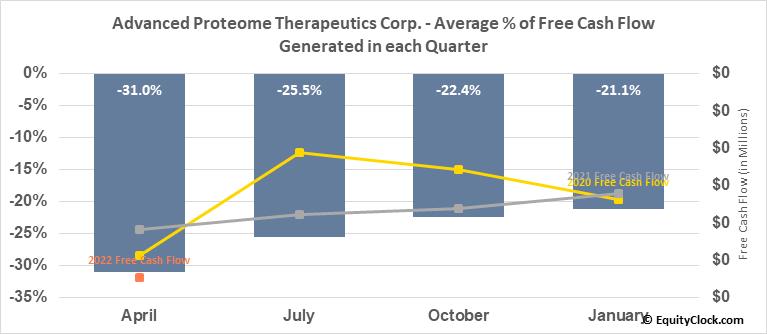 Advanced Proteome Therapeutics Corp. (TSXV:APC.V) Free Cash Flow Seasonality