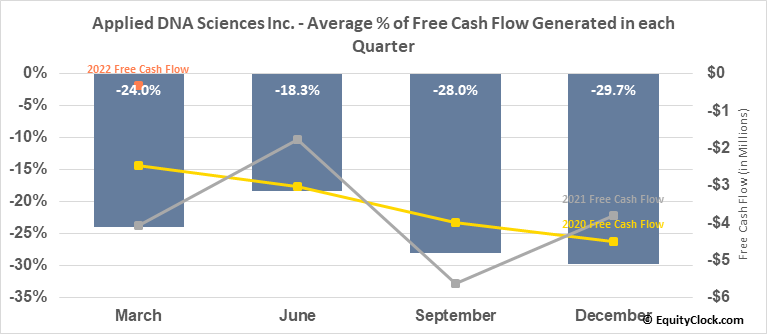 Applied DNA Sciences Inc. (NASD:APDN) Free Cash Flow Seasonality