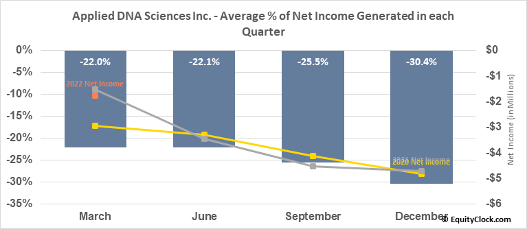 Applied DNA Sciences Inc. (NASD:APDN) Net Income Seasonality