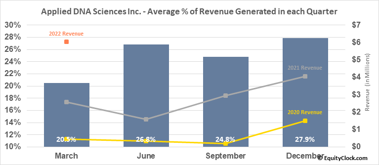 Applied DNA Sciences Inc. (NASD:APDN) Revenue Seasonality