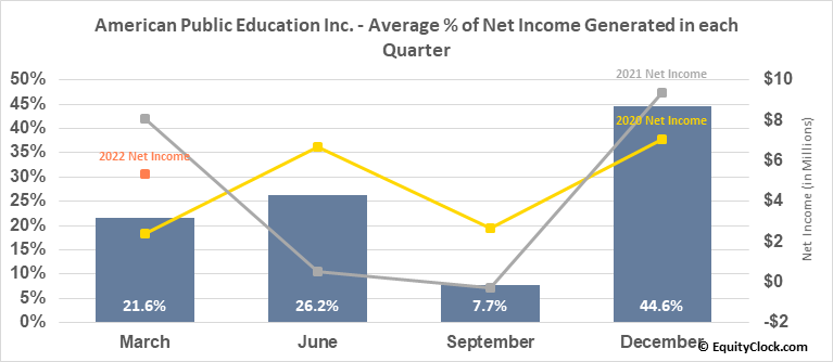American Public Education Inc. (NASD:APEI) Net Income Seasonality