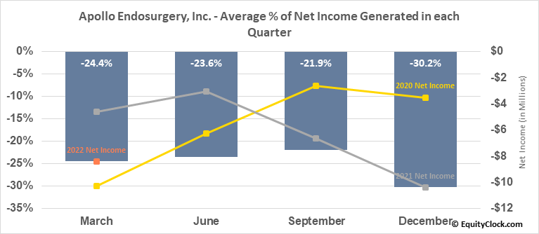 Apollo Endosurgery, Inc. (NASD:APEN) Net Income Seasonality