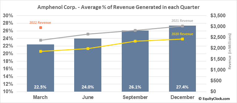 Amphenol Corp. (NYSE:APH) Revenue Seasonality