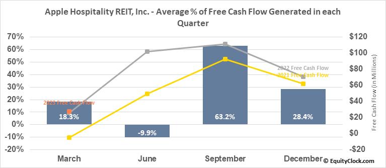 Apple Hospitality REIT, Inc. (NYSE:APLE) Free Cash Flow Seasonality