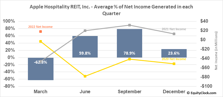 Apple Hospitality REIT, Inc. (NYSE:APLE) Net Income Seasonality